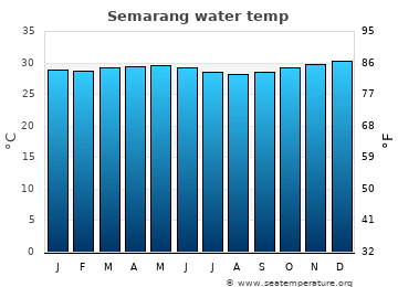 Semarang average sea temperature chart
