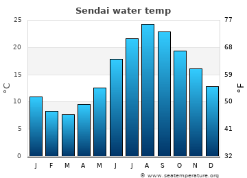 Sendai average sea temperature chart