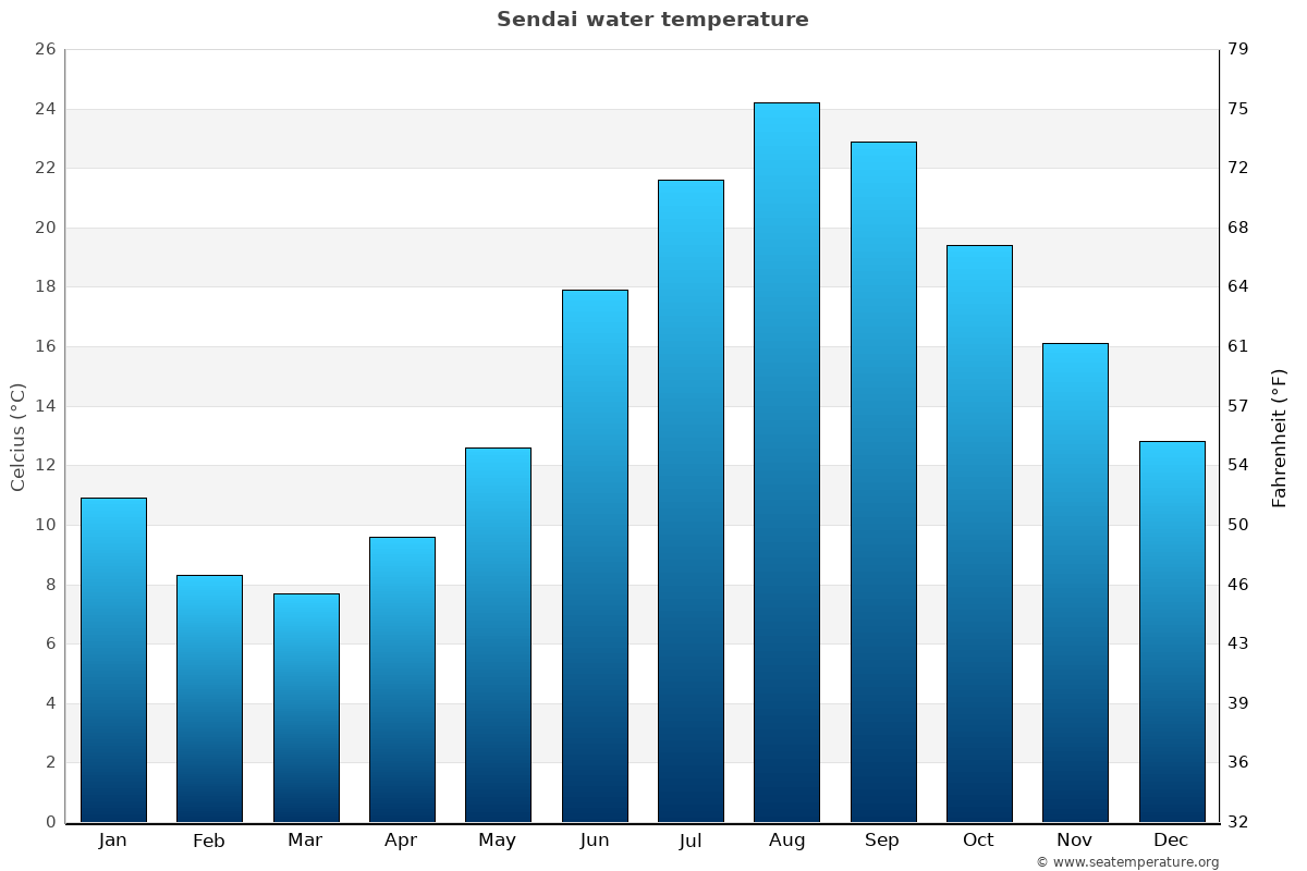 Sendai average water temperatures
