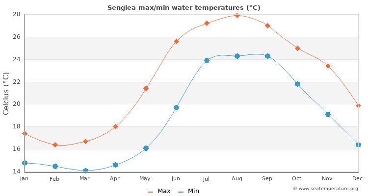 Senglea average maximum / minimum water temperatures