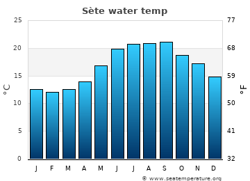 Sète average sea temperature chart