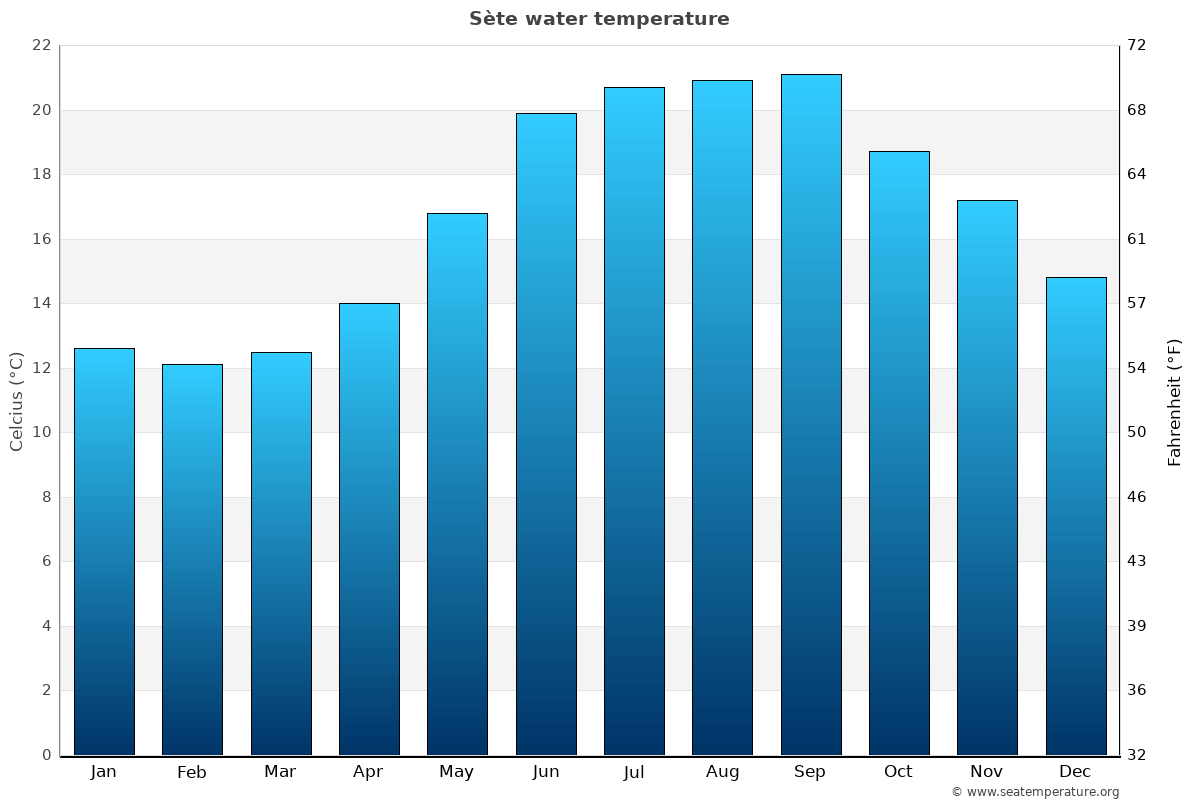 Sète average water temperatures