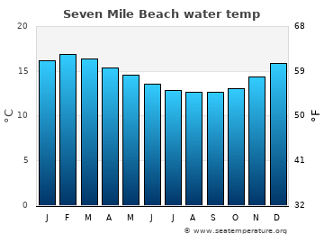 Seven Mile Beach average sea temperature chart