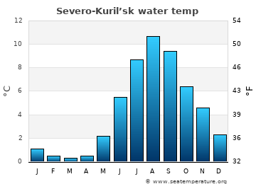 Severo-Kuril'sk average sea temperature chart