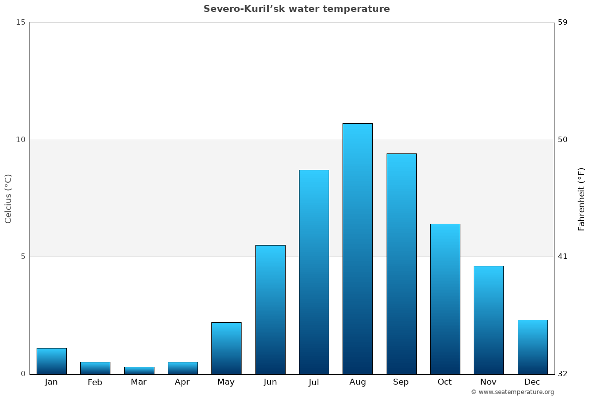 Severo-Kuril'sk average water temperatures