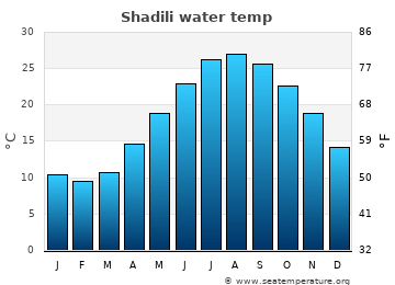 Shadili average sea temperature chart