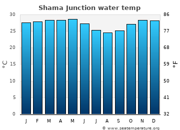 Shama Junction average sea temperature chart