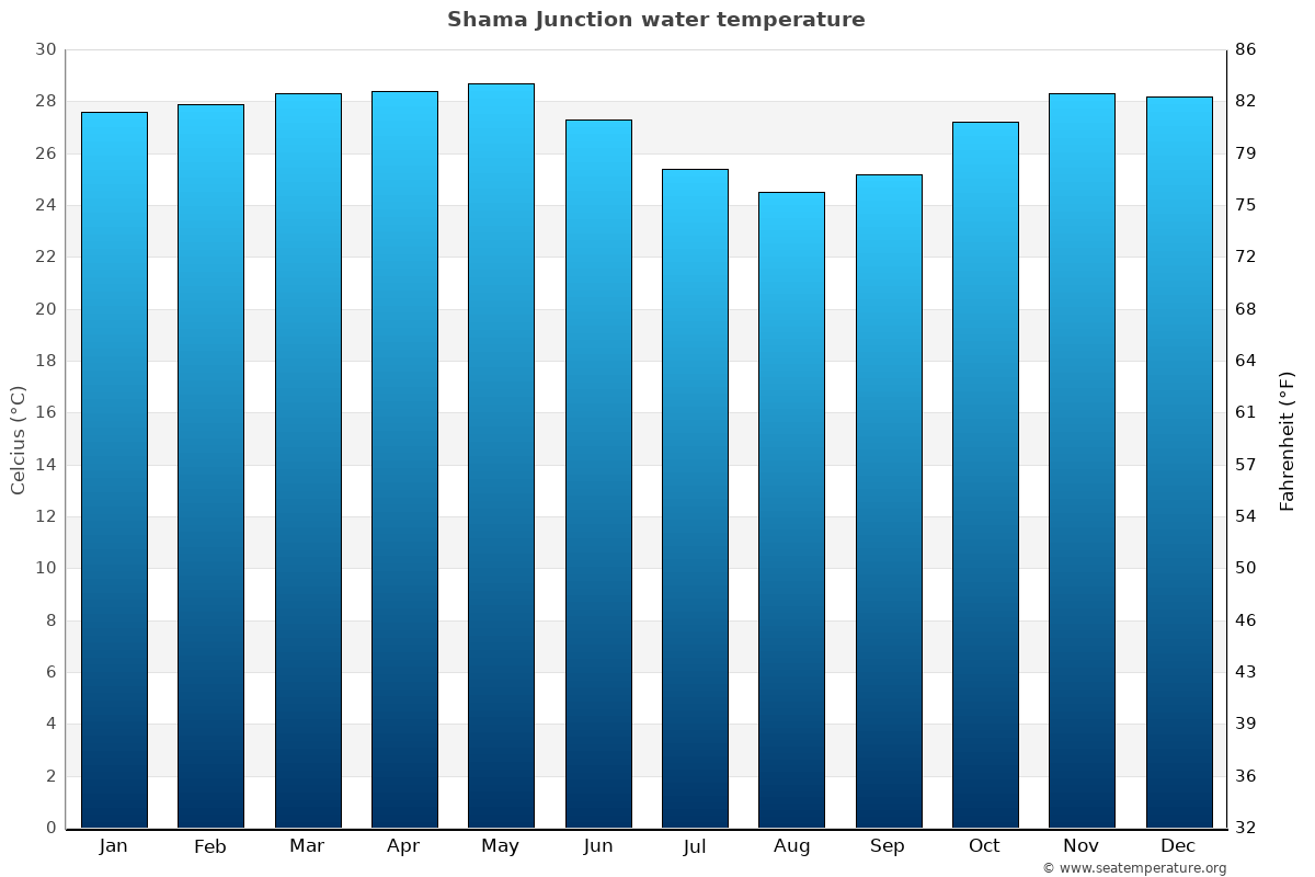 Shama Junction average water temperatures