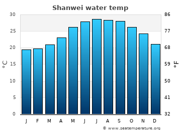 Shanwei average sea temperature chart