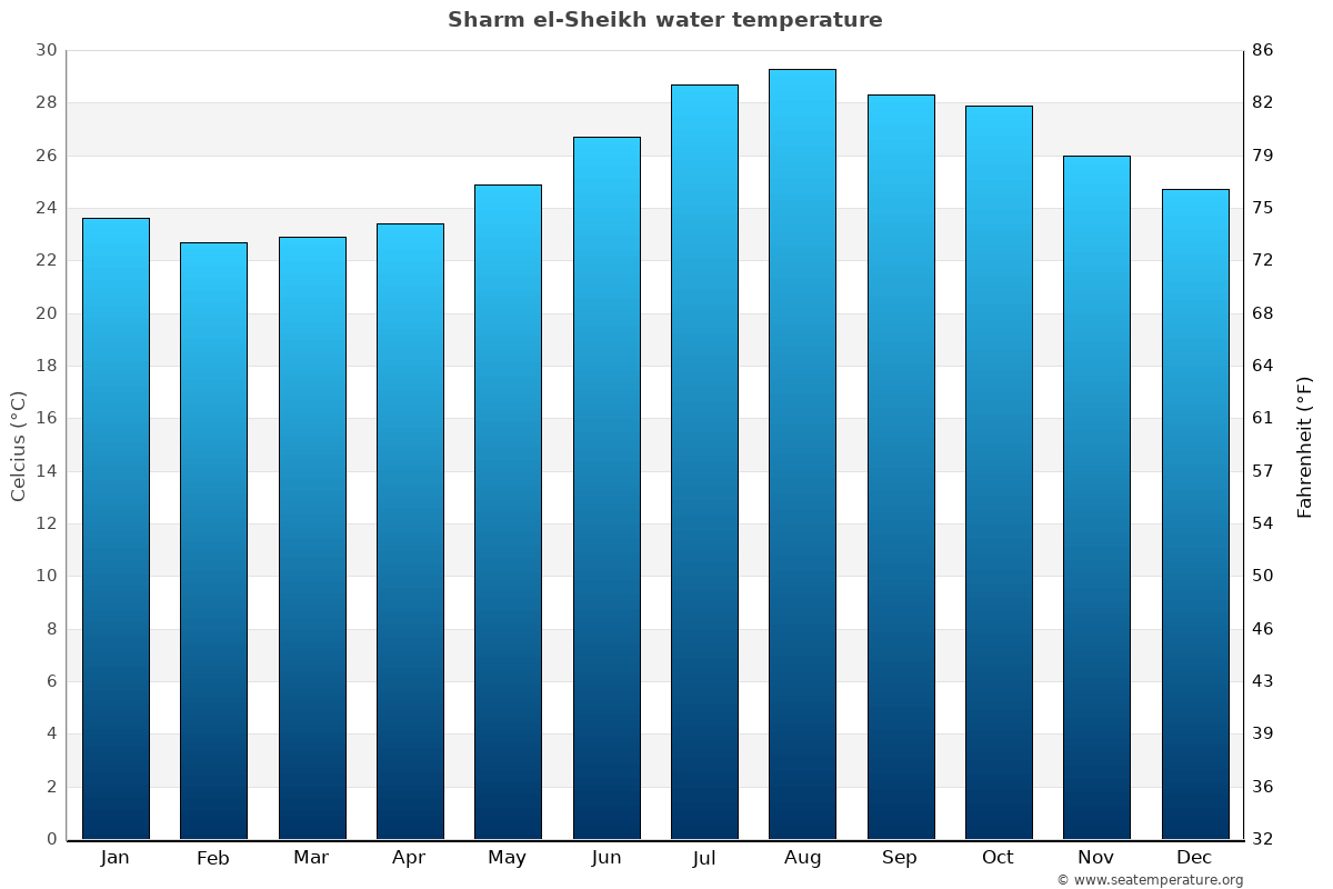 Sharm el-Sheikh average sea temperature chart