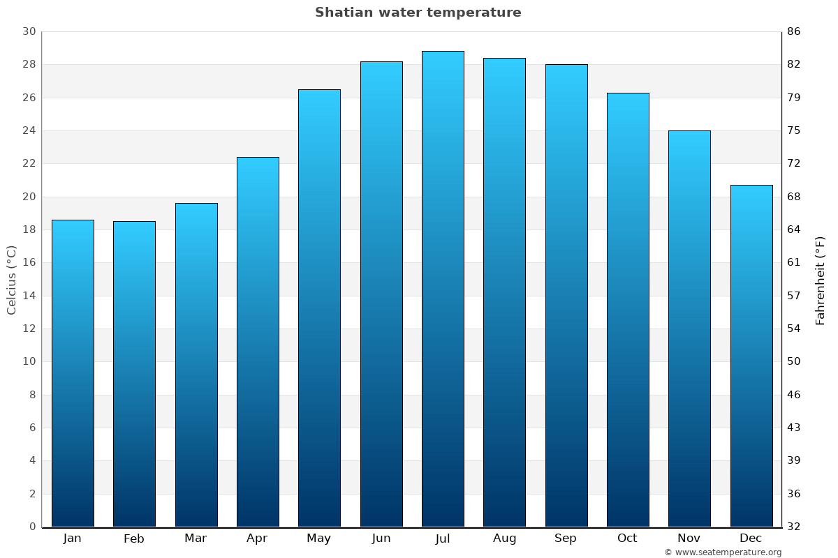 Shatian average water temperatures