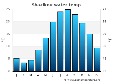Shazikou average sea temperature chart