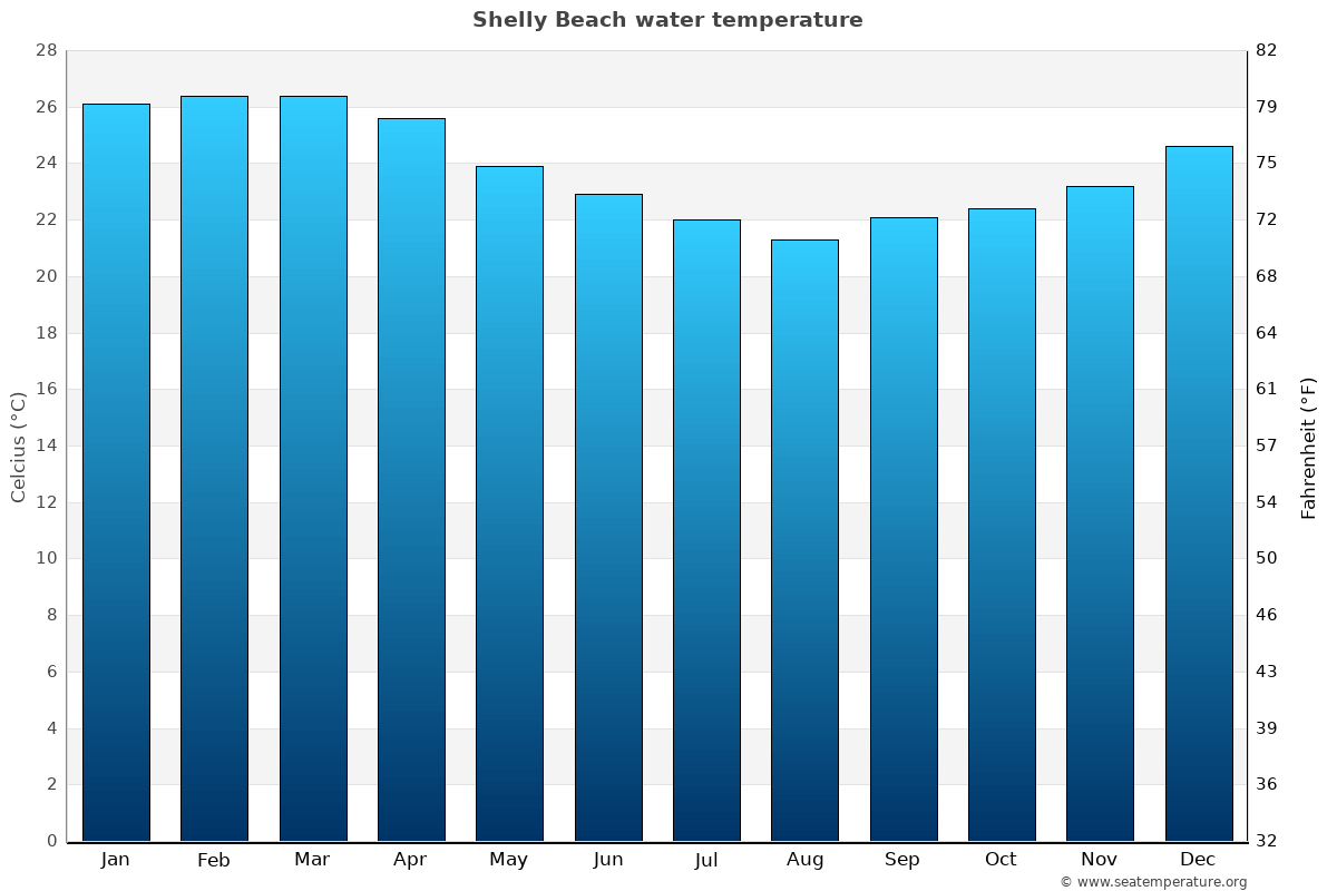 Shelly Beach average water temperatures