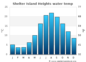 Shelter Island Heights average sea sea_temperature chart