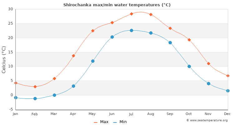 Shirochanka average maximum / minimum water temperatures