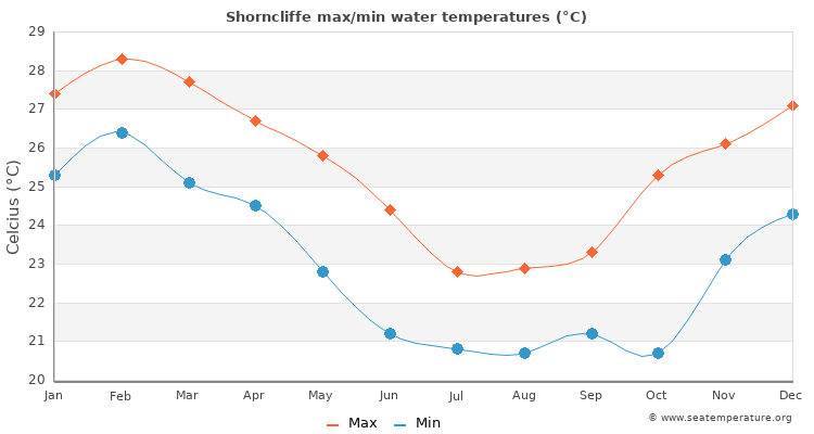 Shorncliffe average maximum / minimum water temperatures