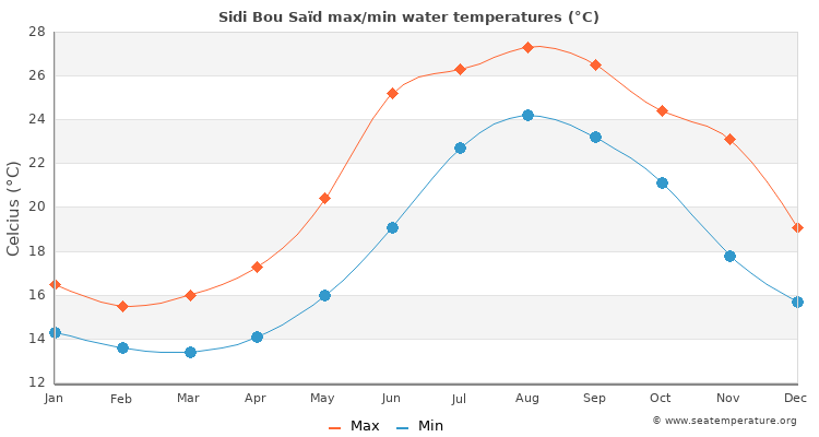 Sidi Bou Saïd average maximum / minimum water temperatures