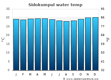 Sidokumpul average sea temperature chart