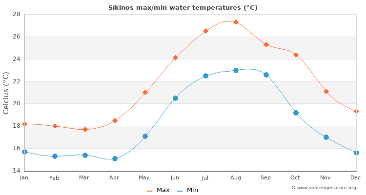 Síkinos average maximum / minimum water temperatures