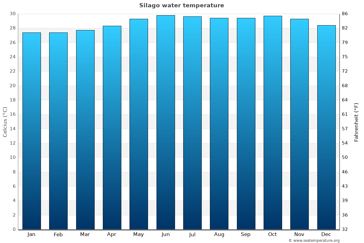 Silago average water temperatures