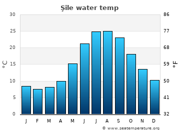 Şile average sea temperature chart