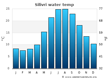 Silivri average sea temperature chart
