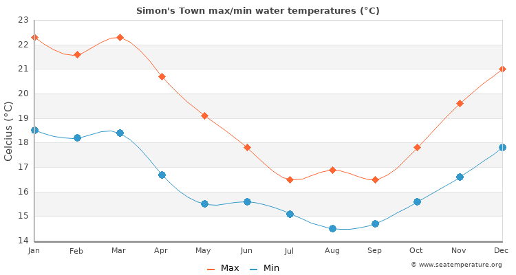 Simon's Town average maximum / minimum water temperatures