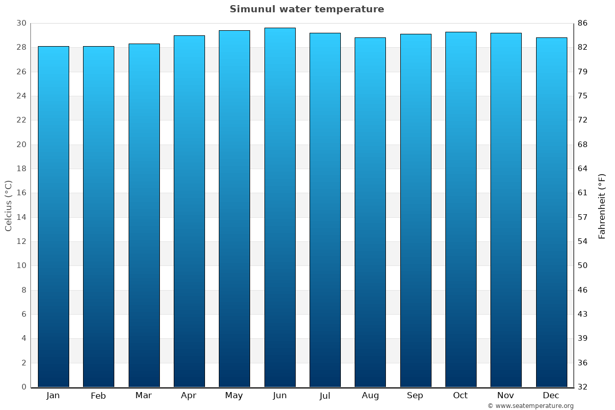 Simunul average water temperatures