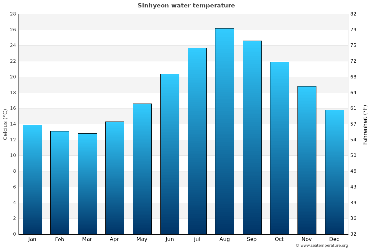 Sinhyeon average water temperatures