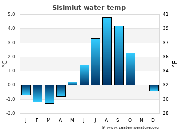 Sisimiut average sea temperature chart