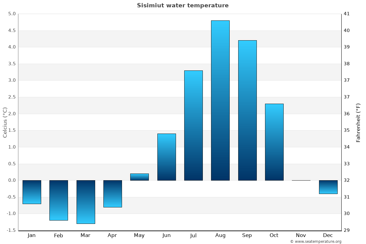 Sisimiut average water temperatures
