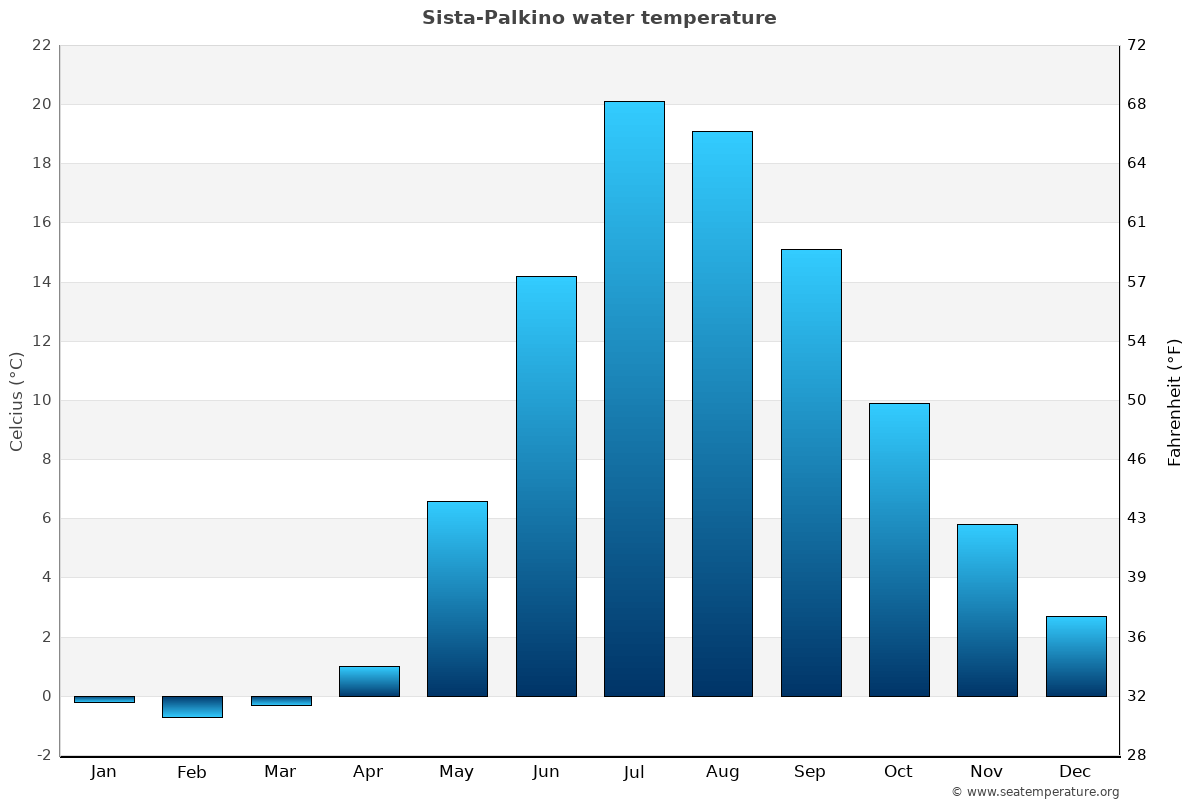 Sista-Palkino average water temperatures