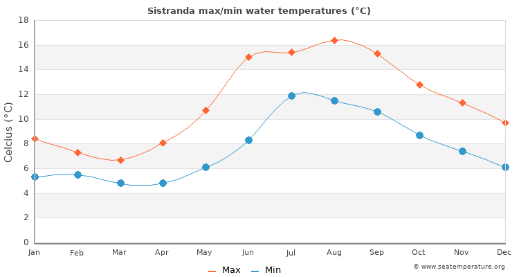 Sistranda average maximum / minimum water temperatures