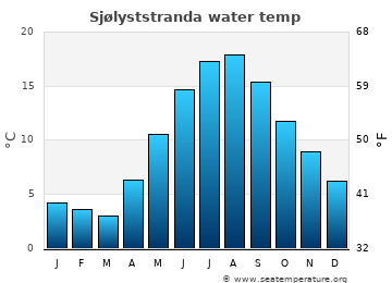 Sjølyststranda average sea temperature chart