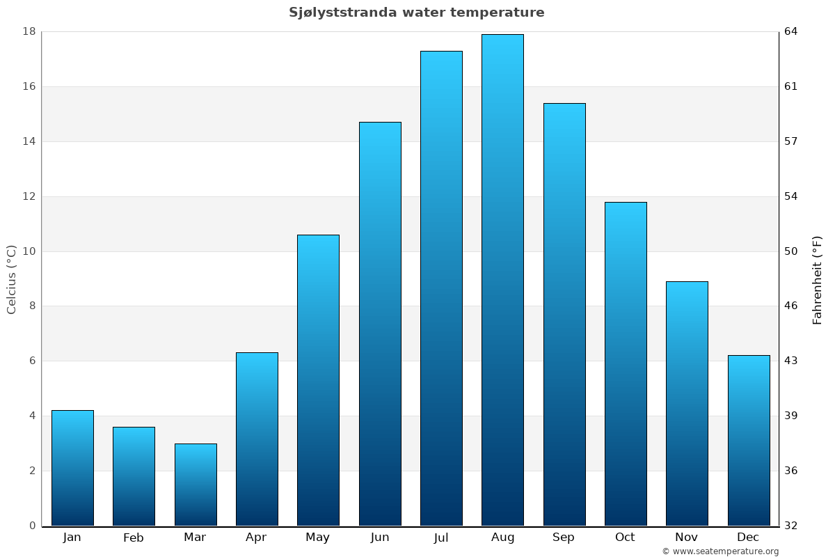 Sjølyststranda average water temperatures