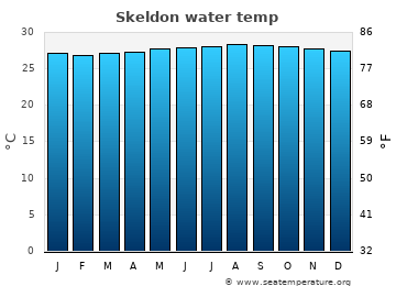 Skeldon average sea temperature chart