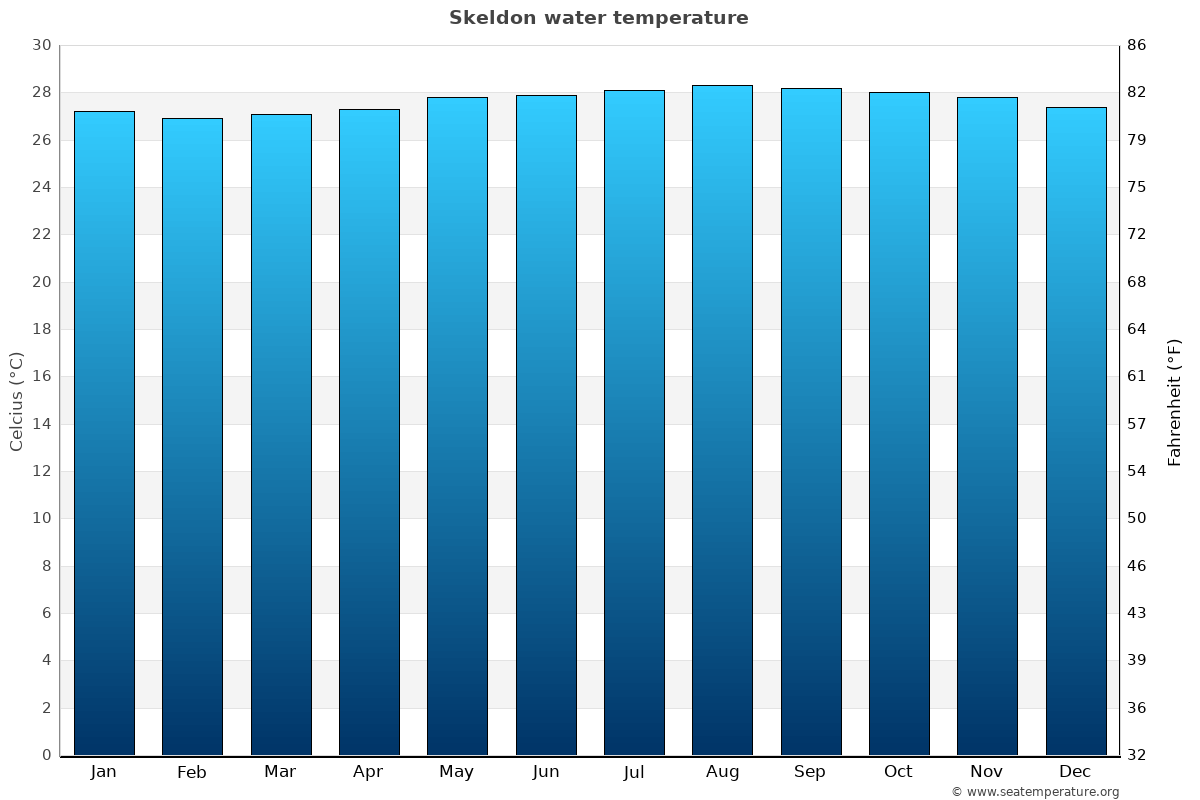 Skeldon average water temperatures