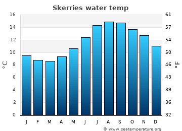 Skerries average sea temperature chart