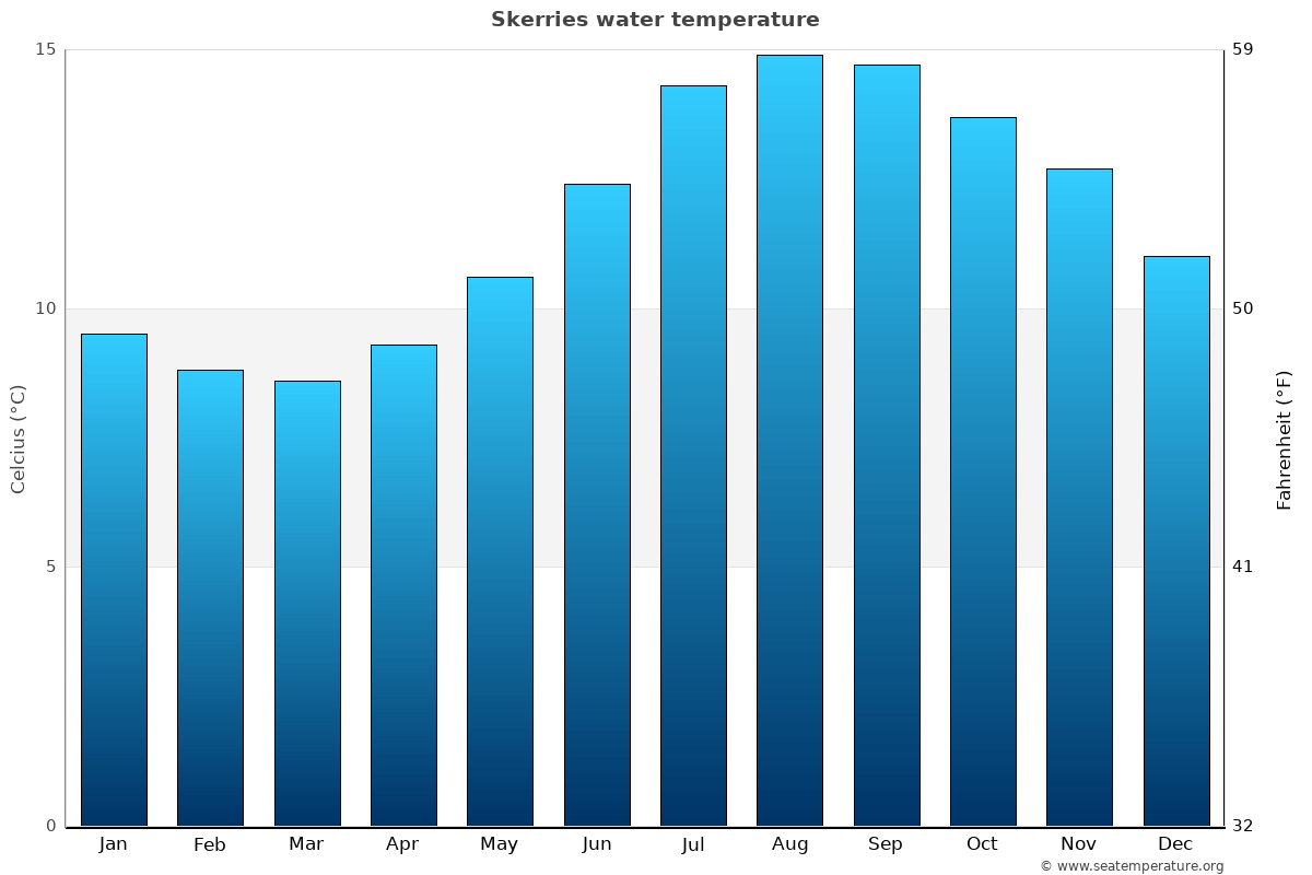 Skerries average water temperatures