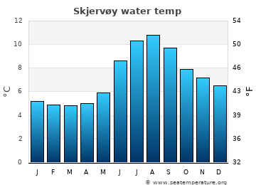 Skjervøy average sea temperature chart