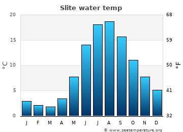 Slite average sea sea_temperature chart