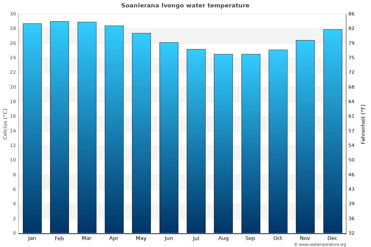 Soanierana Ivongo average sea temperature chart