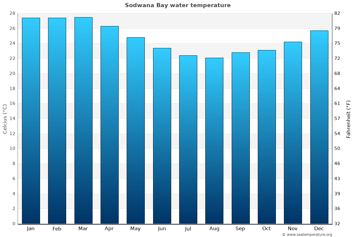 Sodwana Bay average water temperatures