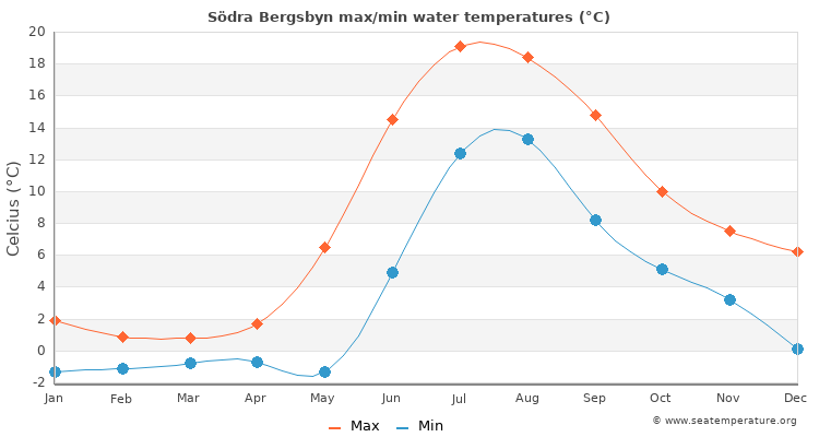 Södra Bergsbyn average maximum / minimum water temperatures