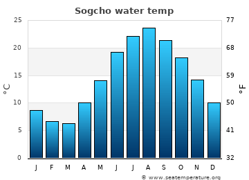 Sogcho average sea temperature chart