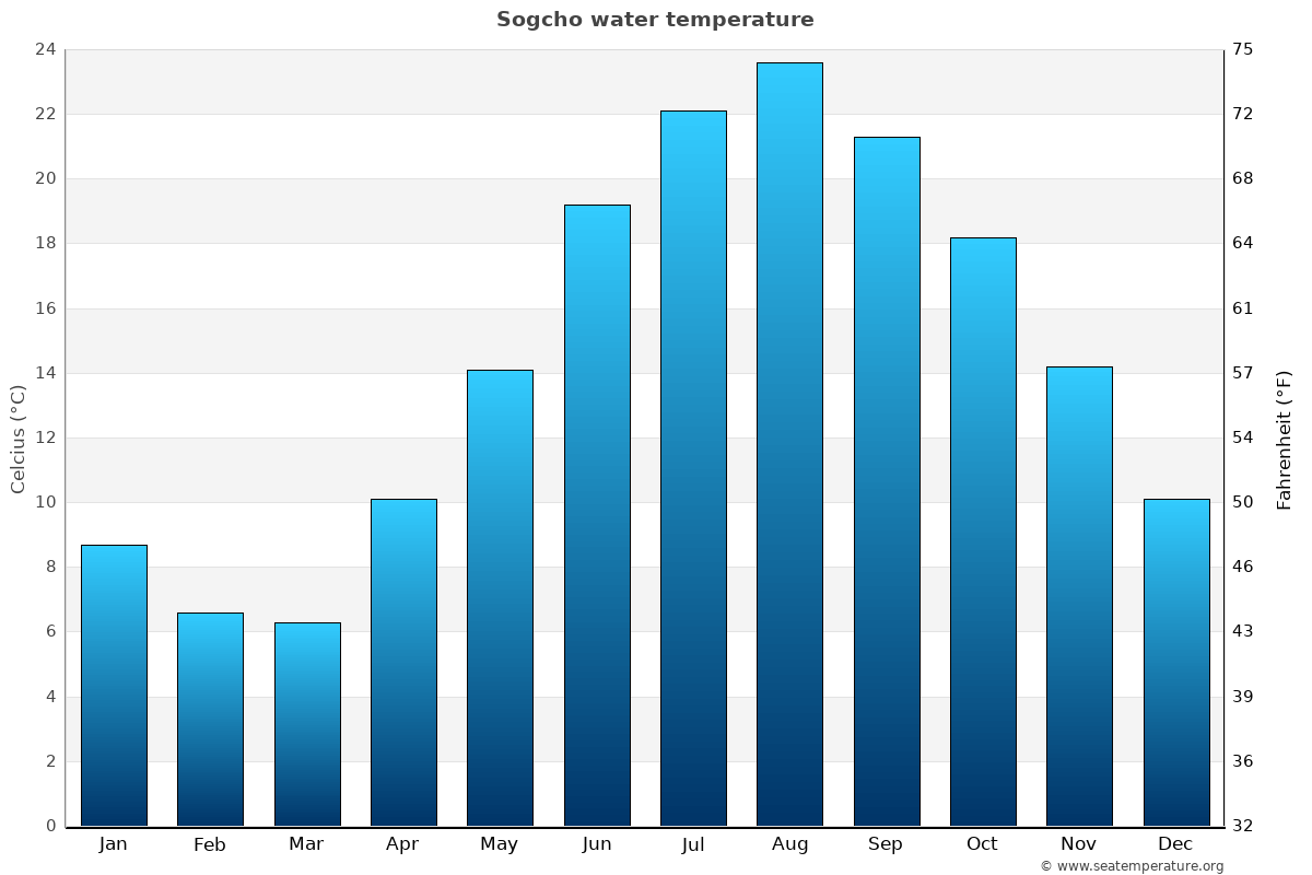 Sogcho average water temperatures
