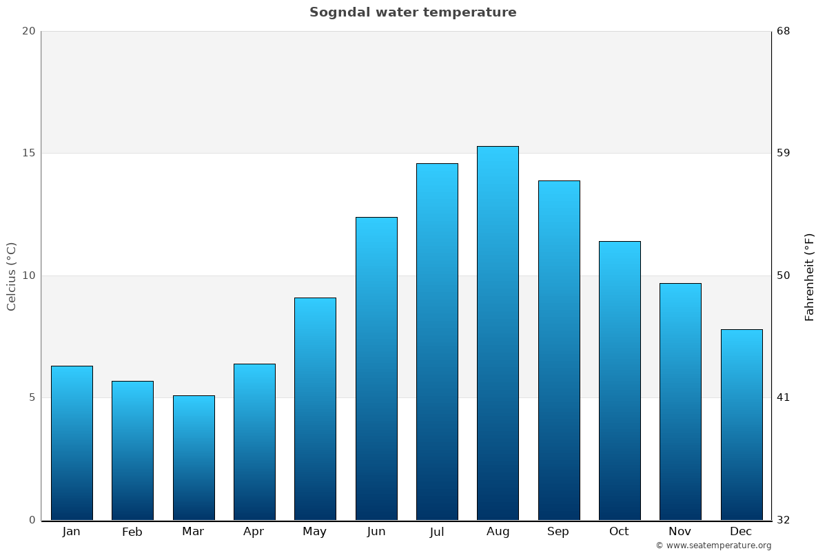 Sogndal average water temperatures