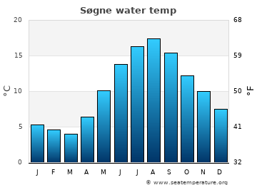 Søgne average sea temperature chart