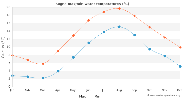 Søgne average maximum / minimum water temperatures