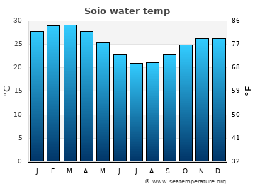 Soio average sea sea_temperature chart